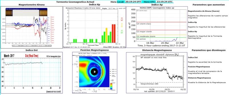 Monitoreo de la Actividad Solar 2017 - Página 3 20170323