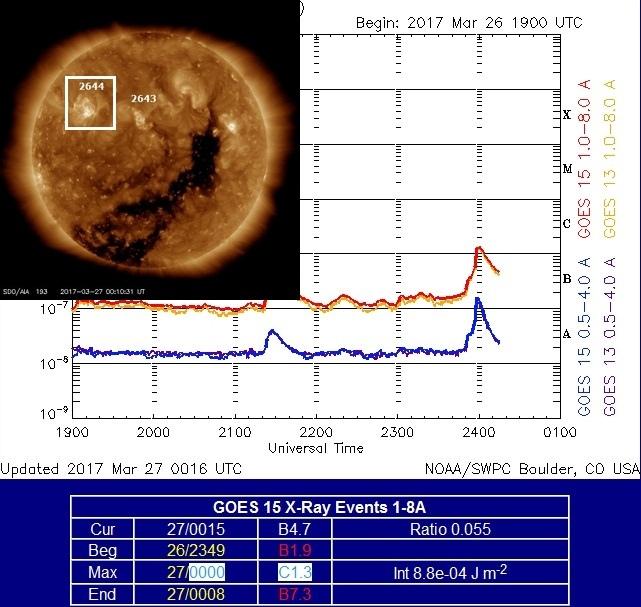 Monitoreo de la Actividad Solar 2017 - Página 3 20170329