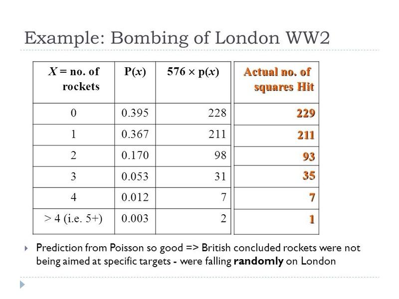 تطبيق الرياضيات في المسائل العسكرية: القصف العشوائي London10