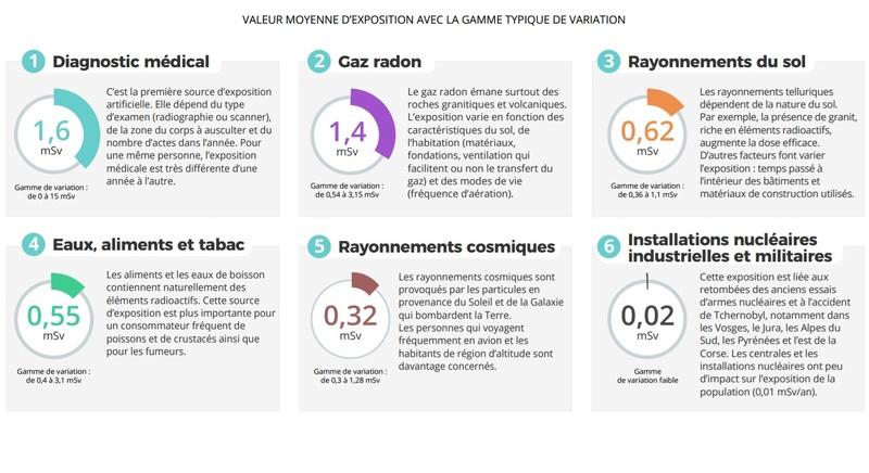 Nucléaire en France, des news ... - Page 4 Dose_m11