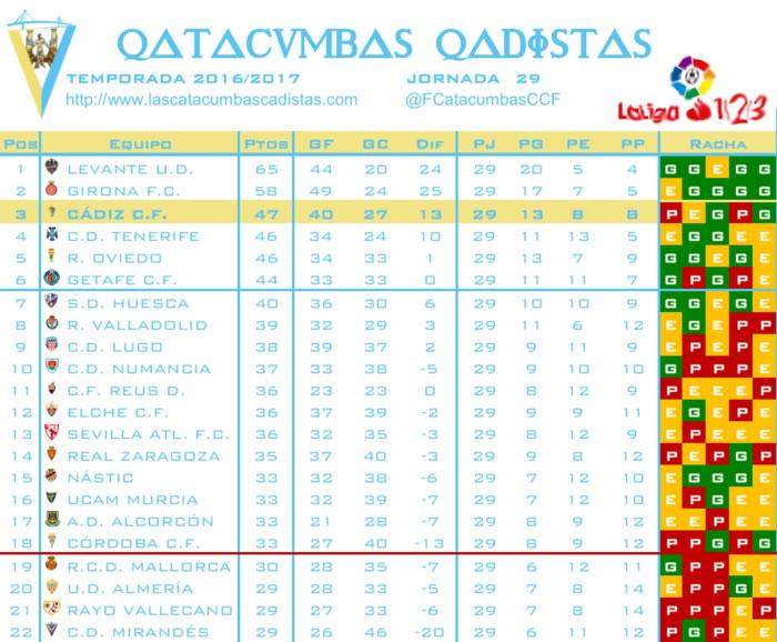 Resumen Jornada 29 La Liga 1 2 3 Jornad11