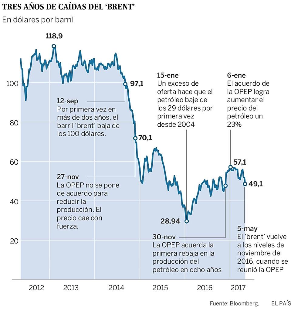 OPEP, petróleo y algo más... - Página 2 Sumari10