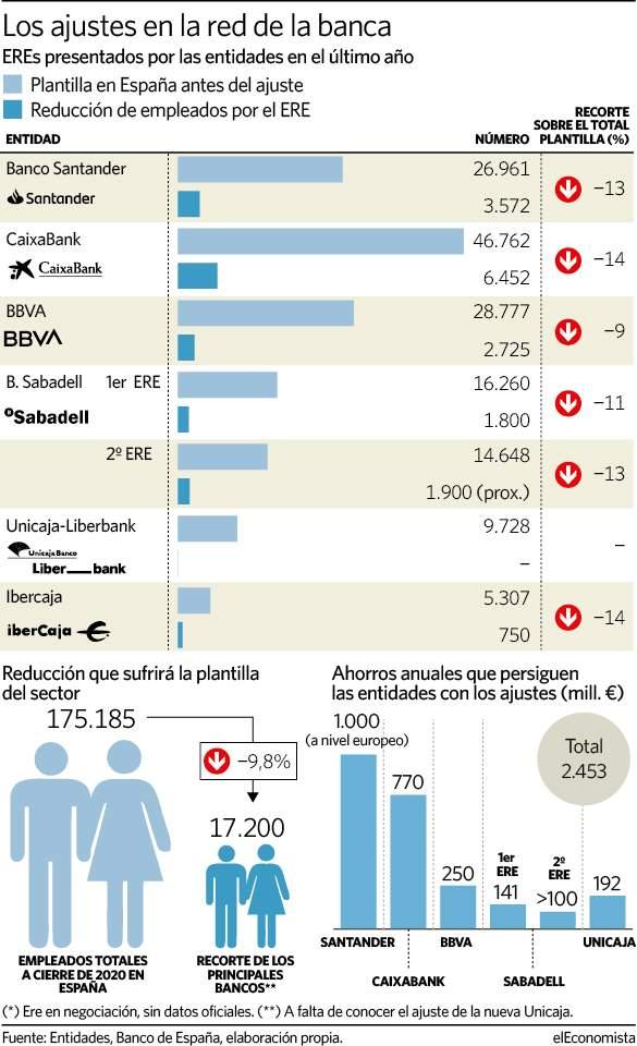 Negocio de la banca en España. El gobierno avala a la banca privada por otros 100.000 millones. Cooperación sindical.  - Página 12 01092110