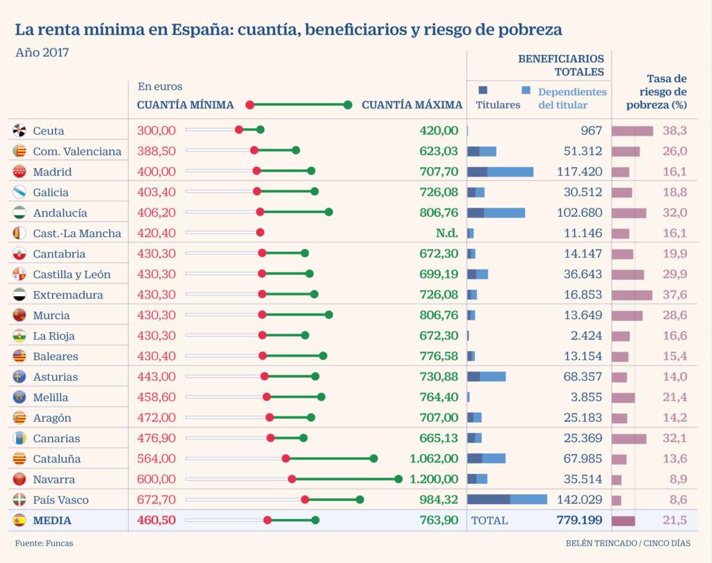España, paraíso capitalista. Las condiciones de la lucha de clases y ... - Página 9 0aee3e10
