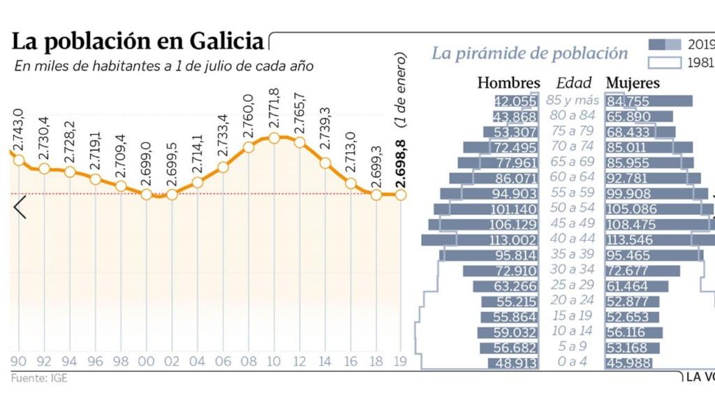 Galiza, demografía: Despoblamiento rural, más de 200.000 casas deshabitadas. - Página 4 110