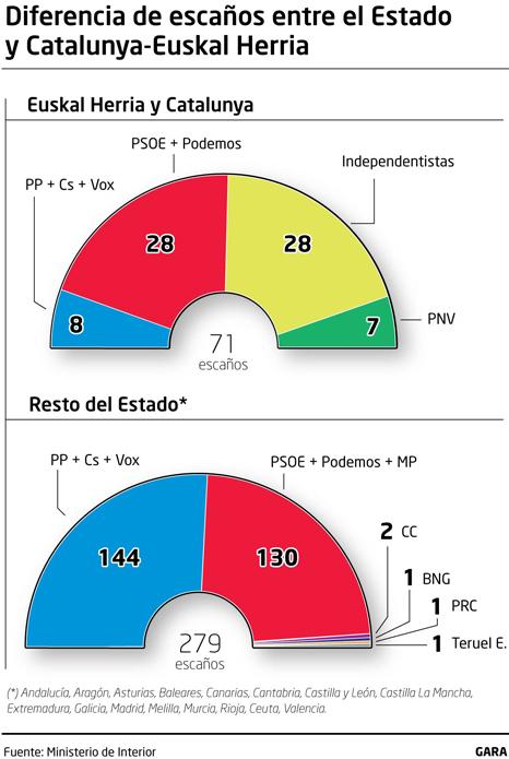 Votaciones y otros asuntos electorales en España. - Página 2 1112_e10