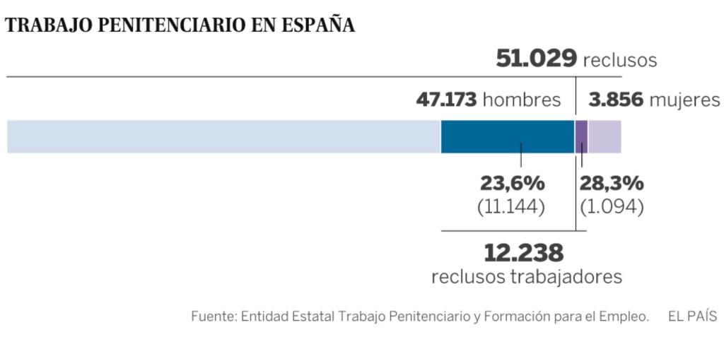 El negocio de las cárceles en España. 14970310