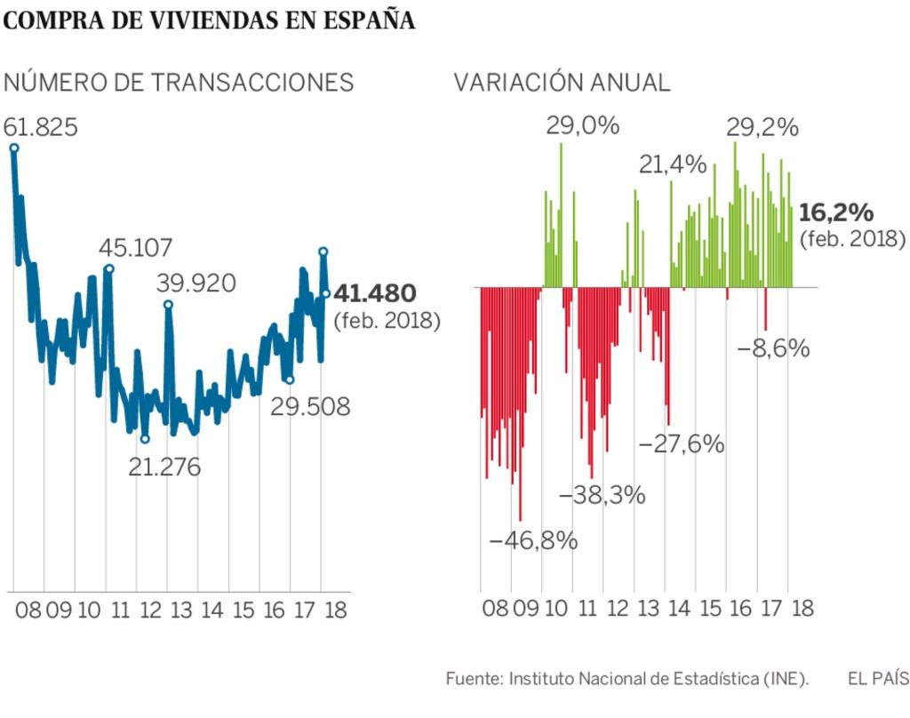 Realidades de la vivienda en el capitalismo español. Luchas contra los desahucios de viviendas. Inversiones y mercado inmobiliario - Página 23 15234311