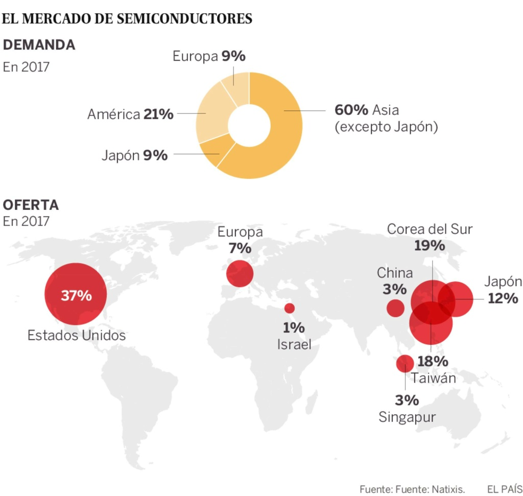 Semiconductores. China el mayor consumidor, EEUU el mayor productor. 15254310