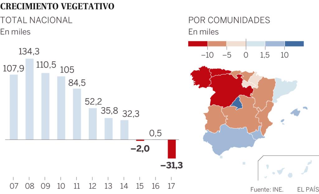Demografía. España: fecundidad, nupcialidad, natalidad, esperanza media de vida.  - Página 2 15293910