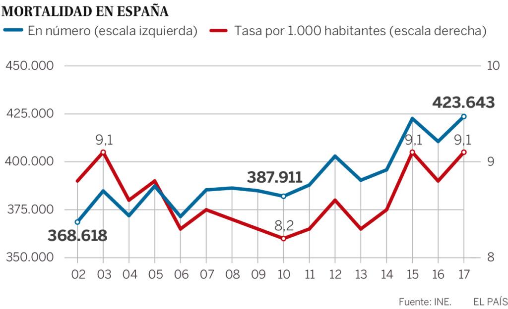 Demografía. España: fecundidad, nupcialidad, natalidad, esperanza media de vida.  - Página 2 15293911