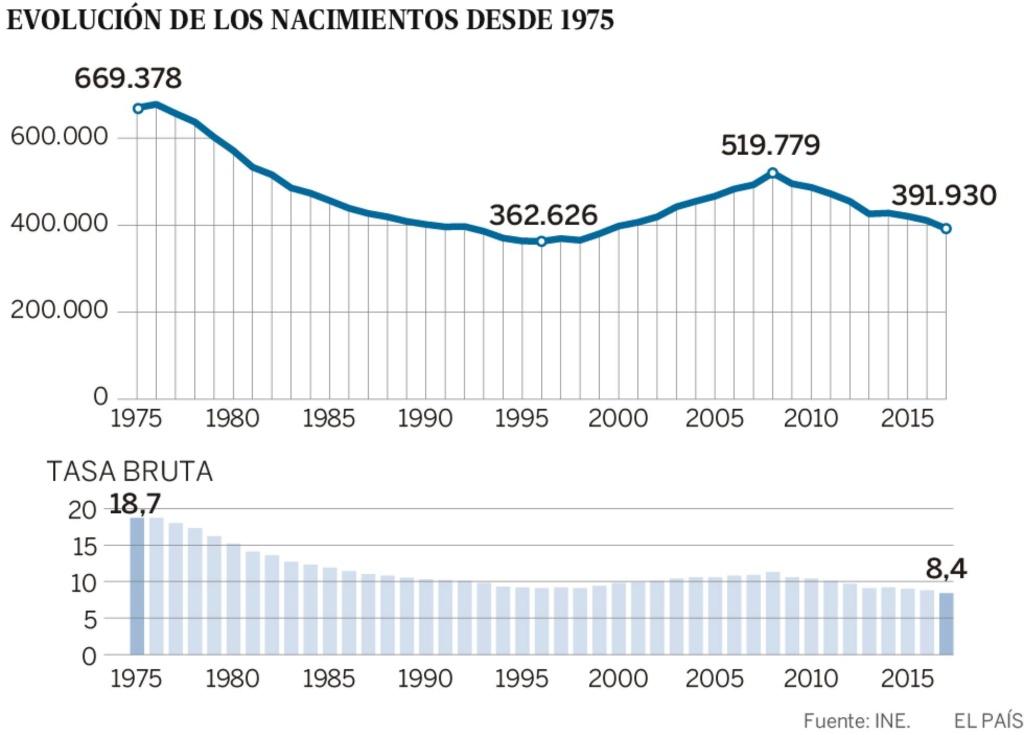 Demografía. España: fecundidad, nupcialidad, natalidad, esperanza media de vida.  - Página 2 15296810
