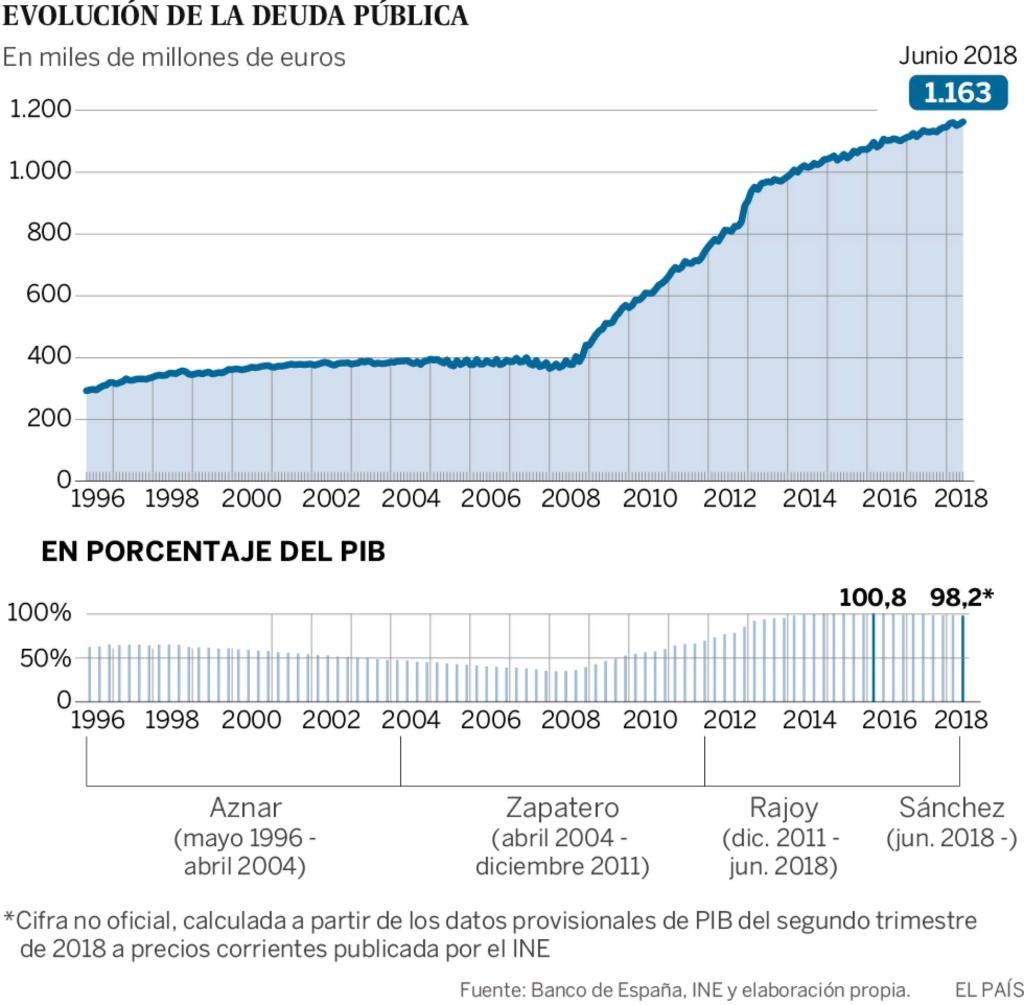 Deuda con patria y patria con deuda. España debe más que nunca. - Página 4 15344910