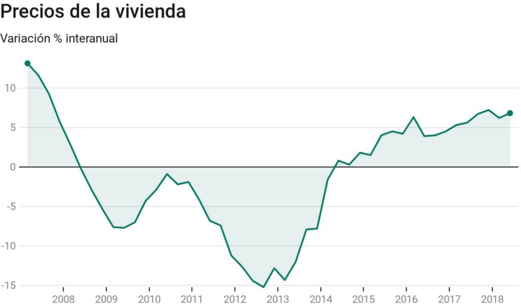 Realidades de la vivienda en el capitalismo español. Luchas contra los desahucios de viviendas. Inversiones y mercado inmobiliario - Página 22 15363010