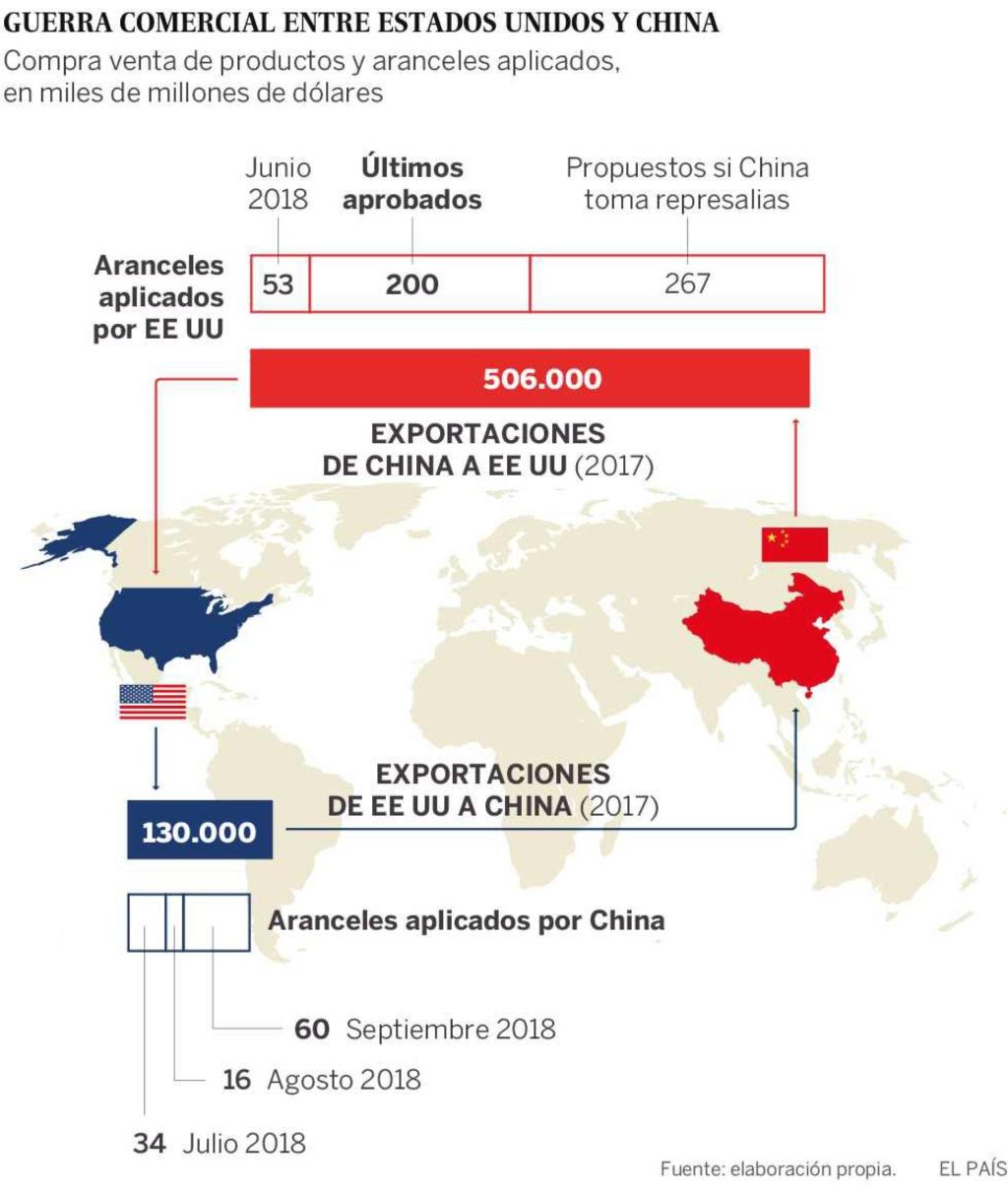 Guerra comercial, proteccionismo. El FMI retira su compromiso contra el proteccionismo tras las presiones de EEUU. - Página 4 15372510