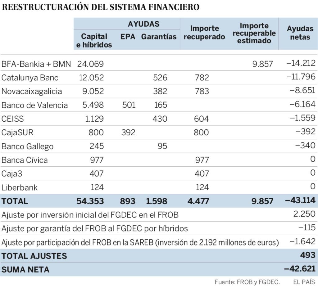 Negocio de la banca en España. El gobierno avala a la banca privada por otros 100.000 millones. Cooperación sindical.  - Página 11 15429810