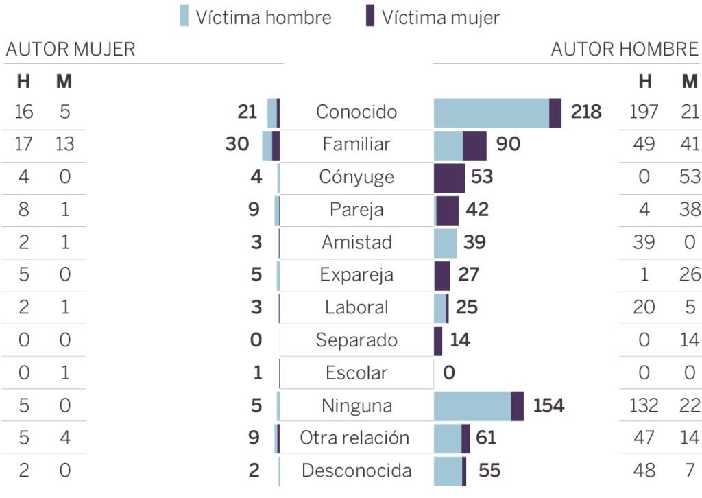 Variedades de violencia y criminalidad. Homicidios, feminicidios, infanticidios. Casuísticas fundamentales y causas esenciales. 15448110