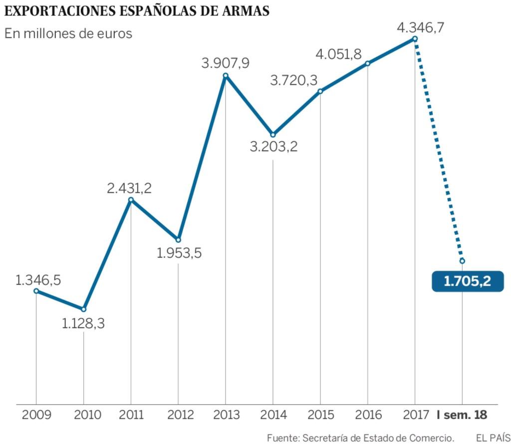 España: Industria militar y exportación de armas. Imperialismo capitalista y pacifismo... del otro lado. - Página 3 15454110