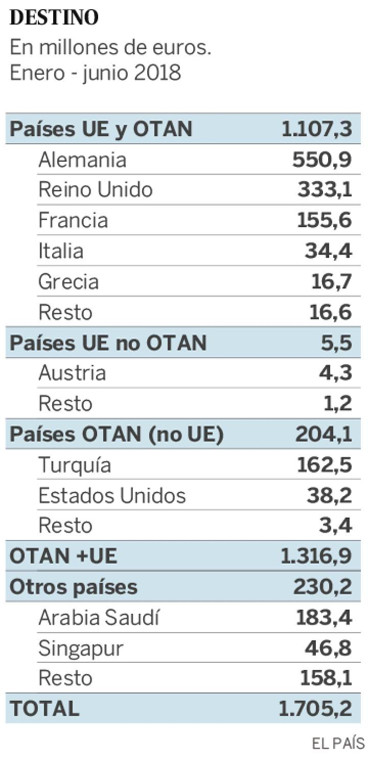 España: Industria militar y exportación de armas. Imperialismo capitalista y pacifismo... del otro lado. - Página 3 15454111