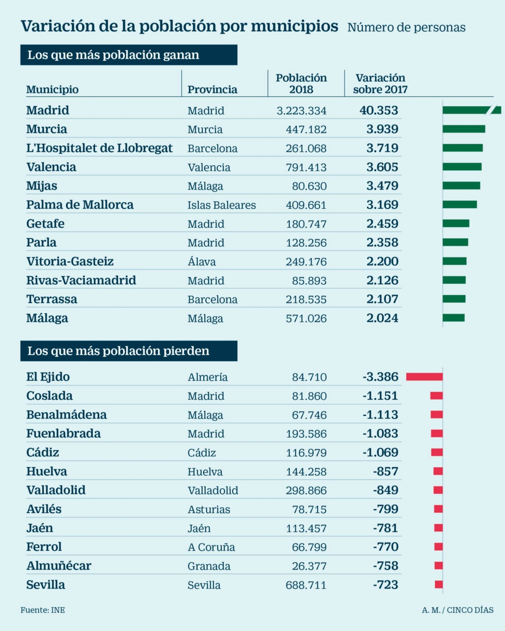 Demografía. España: fecundidad, nupcialidad, natalidad, esperanza media de vida.  - Página 2 15464310