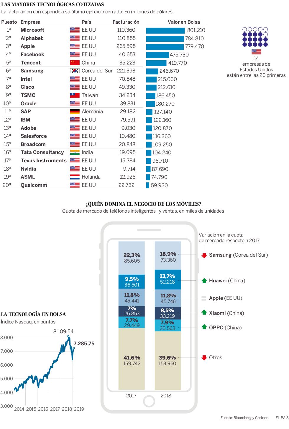 Competencia y  concentración de  capital  en telefonía. 15490210