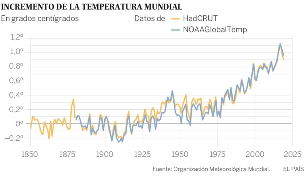 Clima, cambio climático antropogénico... capitalista. - Página 9 15494510