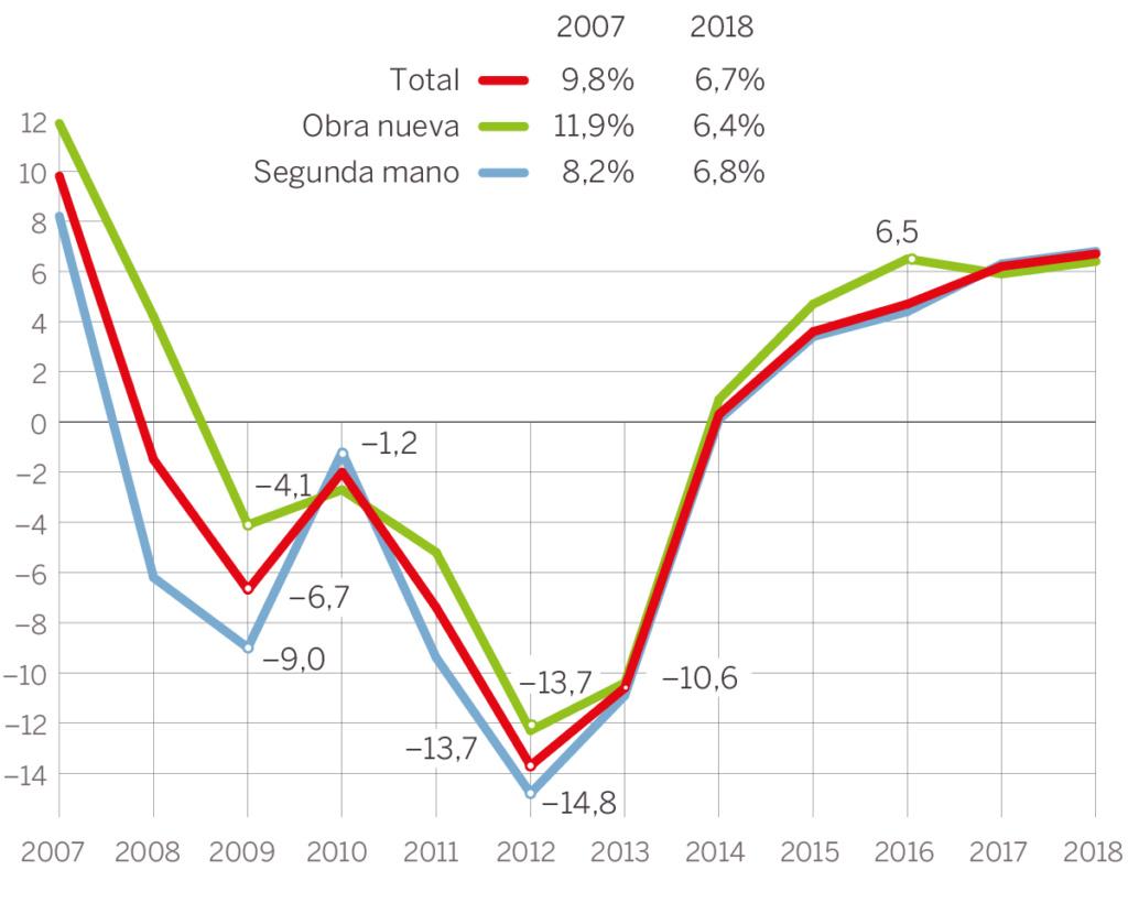 Realidades de la vivienda en el capitalismo español. Luchas contra los desahucios de viviendas. Inversiones y mercado inmobiliario - Página 23 15520310