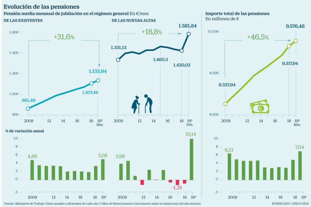 """Pensiones, jubilad@s. Continuidad en el """"damos y quitamos"""". Aumento de la privatización. La OCDE y el FMI por disminuirlas, retrasarlas...   - Página 11 15535910"""