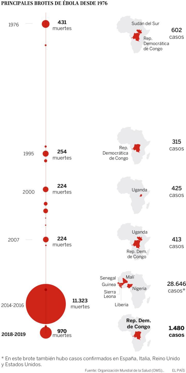 Virus Ébola, miles de personas muertas en África: Guinea, Liberia, Sierra Leona, Nigeria, Mali, República Democrática del Congo... - Página 4 15567210