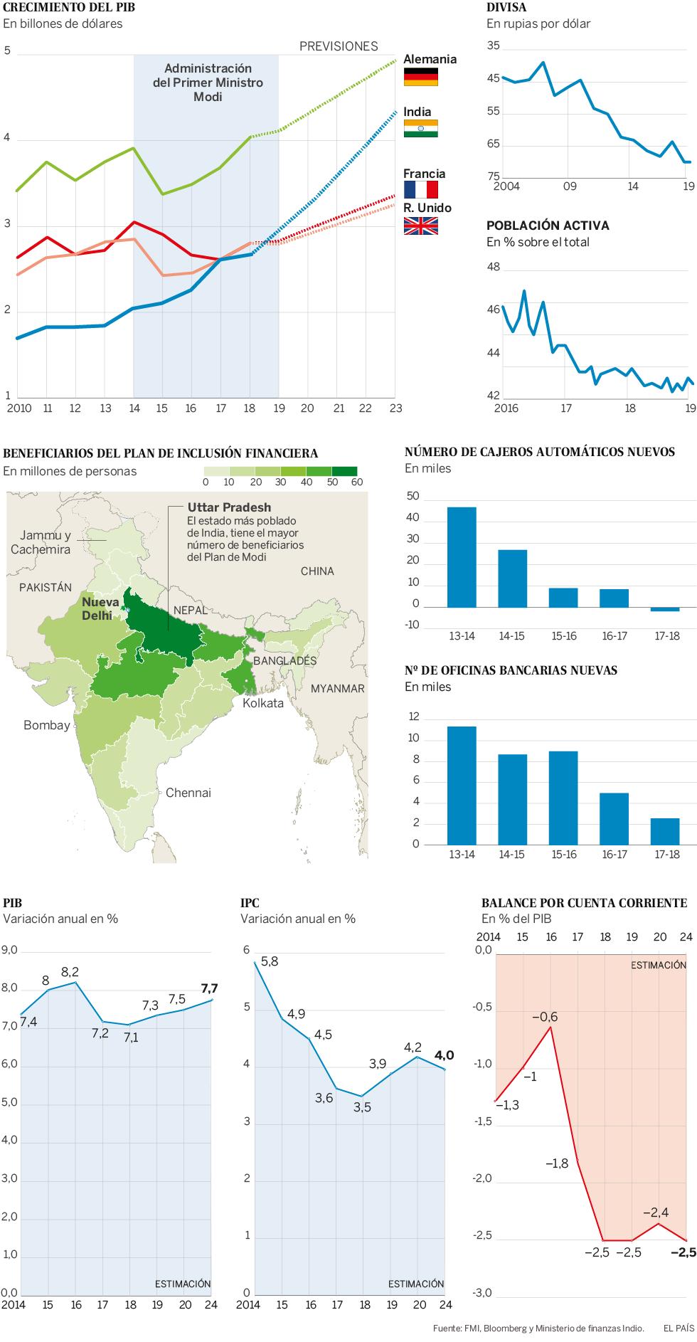 India: Permiten más capital exterior y mayor concentración de capital... transnacionales. 15573310