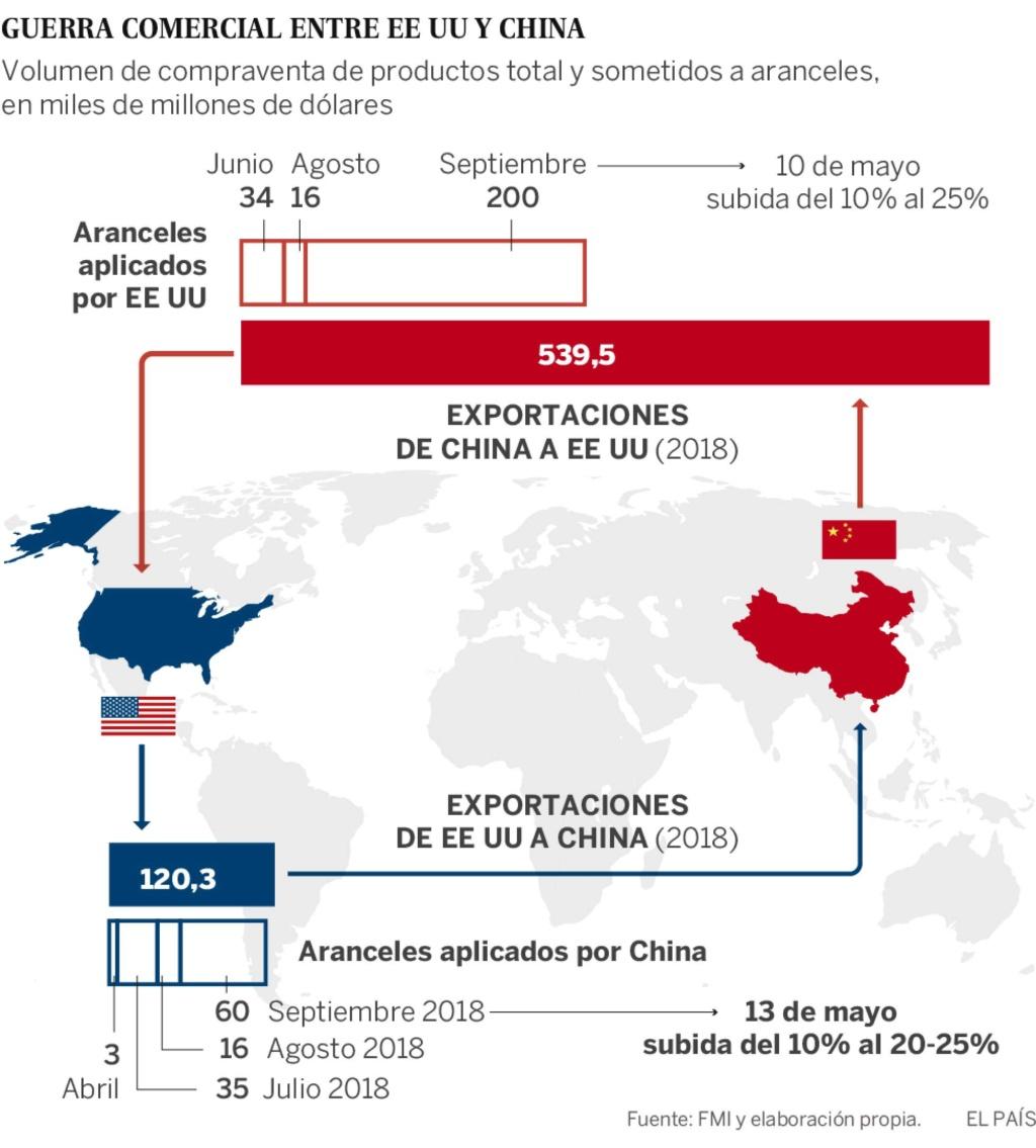Guerra comercial, proteccionismo. El FMI retira su compromiso contra el proteccionismo tras las presiones de EEUU. - Página 6 15577510