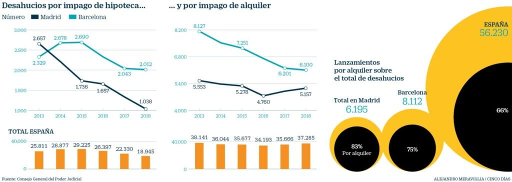 Realidades de la vivienda en el capitalismo español. Luchas contra los desahucios de viviendas. Inversiones y mercado inmobiliario - Página 24 15580211