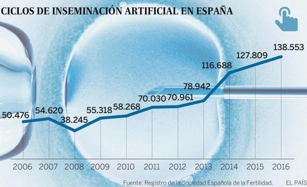 España: Se triplica la tasa de mujeres solteras y parejas de lesbianas que recurren a tratamientos de reproducción asistida en el último año. 15635410