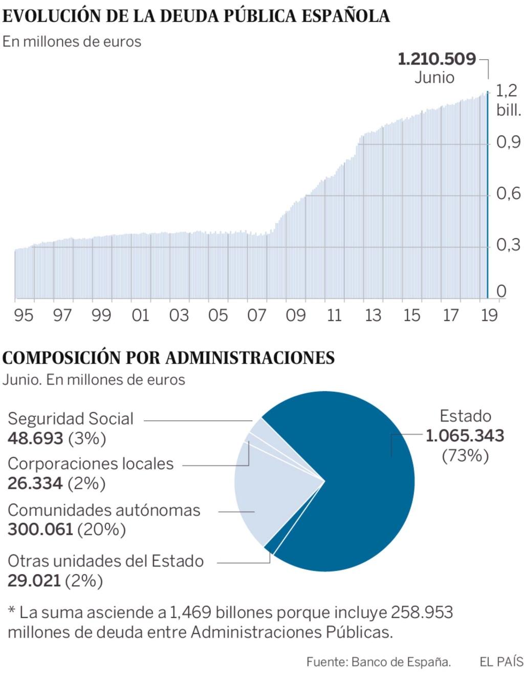 Deuda con patria y patria con deuda. España debe más que nunca. - Página 4 15662910