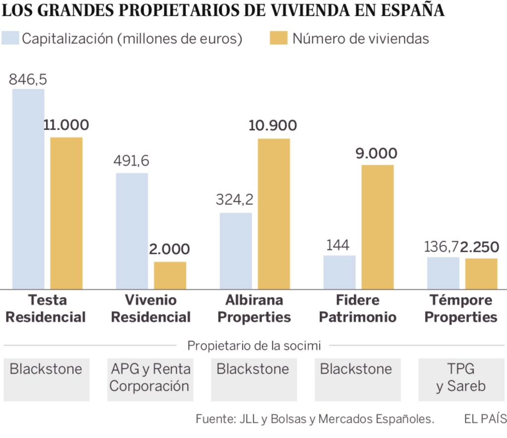 Realidades de la vivienda en el capitalismo español. Luchas contra los desahucios de viviendas. Inversiones y mercado inmobiliario - Página 25 15673310