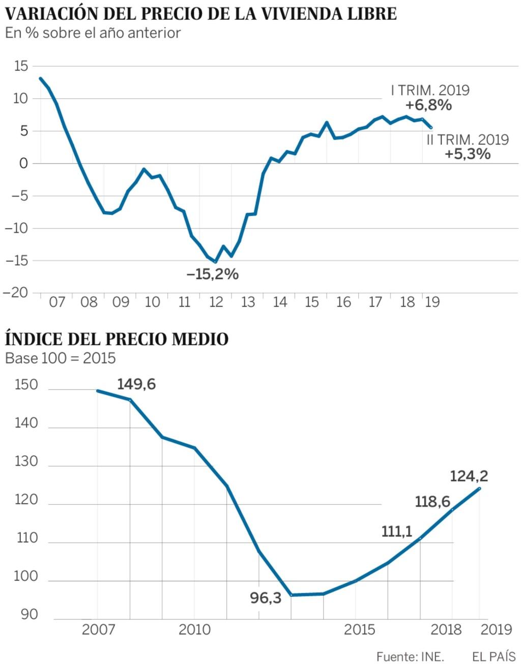Realidades de la vivienda en el capitalismo español. Luchas contra los desahucios de viviendas. Inversiones y mercado inmobiliario - Página 25 15677510