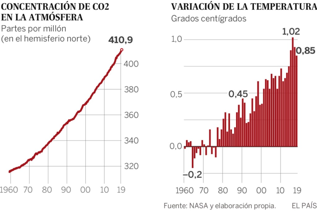 Clima, cambio climático antropogénico... capitalista. - Página 11 15690710
