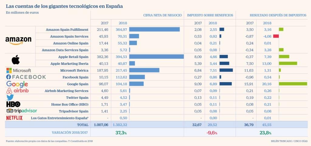España: Impuestos de patrimonio, renta y sociedades. Otros  impuestos.Presión clasista del capital. - Página 2 15732311