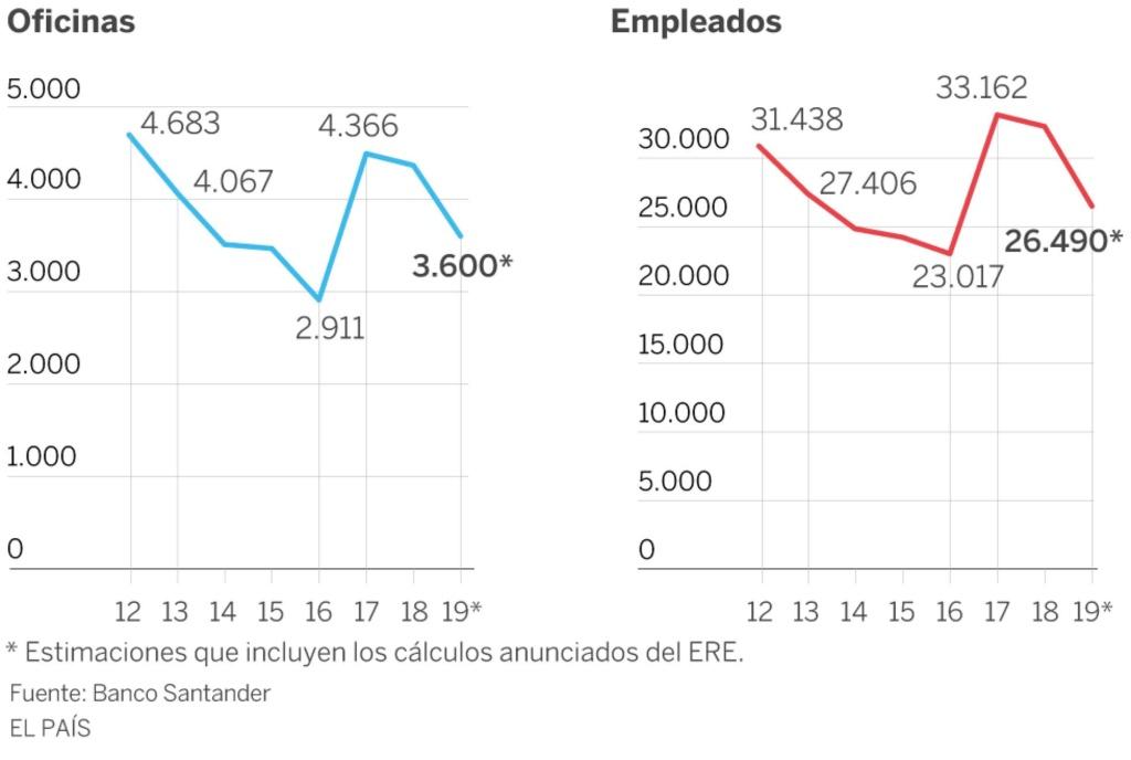 Negocio de la banca en España. El gobierno avala a la banca privada por otros 100.000 millones. Cooperación sindical.  - Página 11 15744510