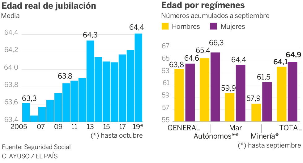 """Pensiones, jubilad@s. Continuidad en el """"damos y quitamos"""". Aumento de la privatización. La OCDE y el FMI por disminuirlas, retrasarlas...   - Página 13 15747910"""