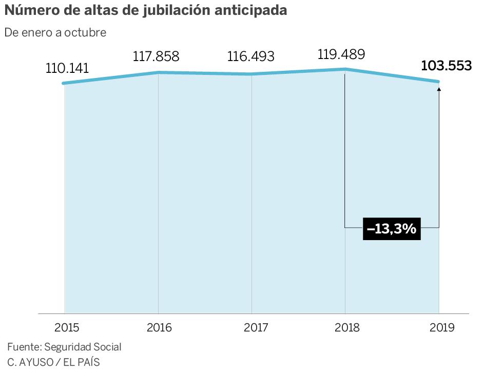 """Pensiones, jubilad@s. Continuidad en el """"damos y quitamos"""". Aumento de la privatización. La OCDE y el FMI por disminuirlas, retrasarlas...   - Página 13 15747912"""