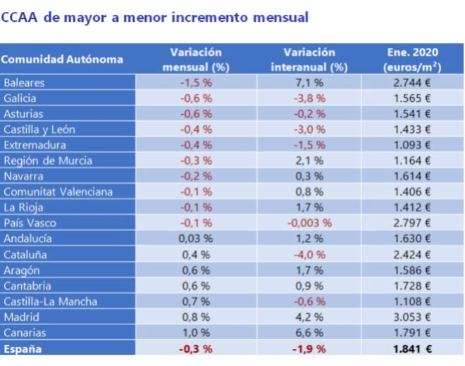 Realidades de la vivienda en el capitalismo español. Luchas contra los desahucios de viviendas. Inversiones y mercado inmobiliario - Página 26 15807210