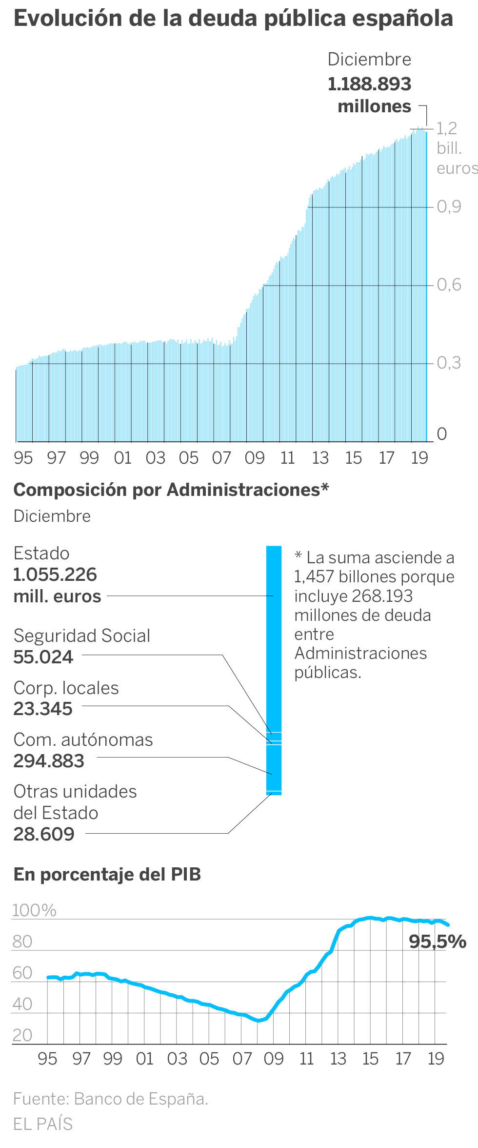 Deuda con patria y patria con deuda. España debe más que nunca. - Página 4 15820210