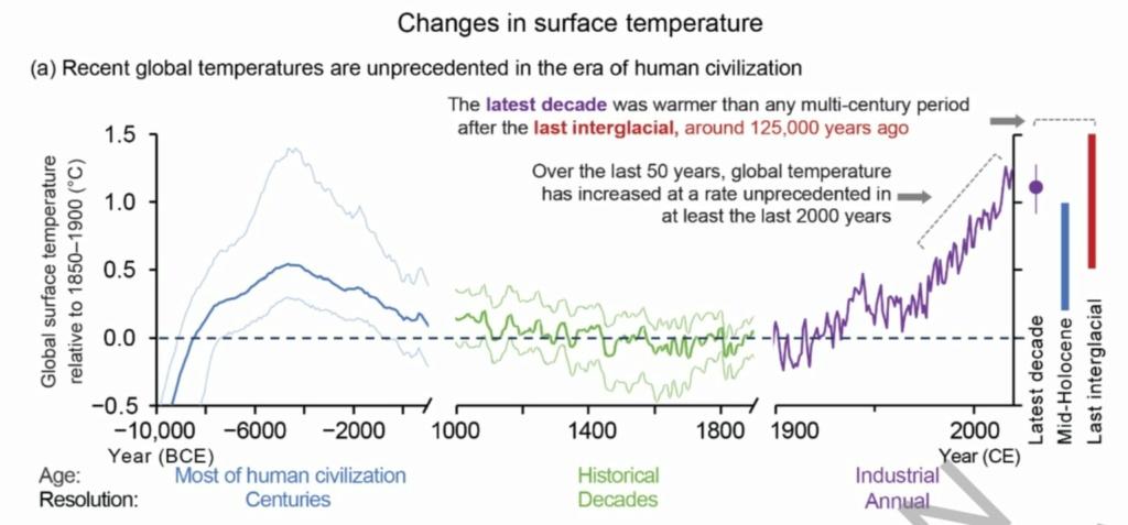 Clima, cambio climático antropogénico... capitalista. - Página 26 16287810