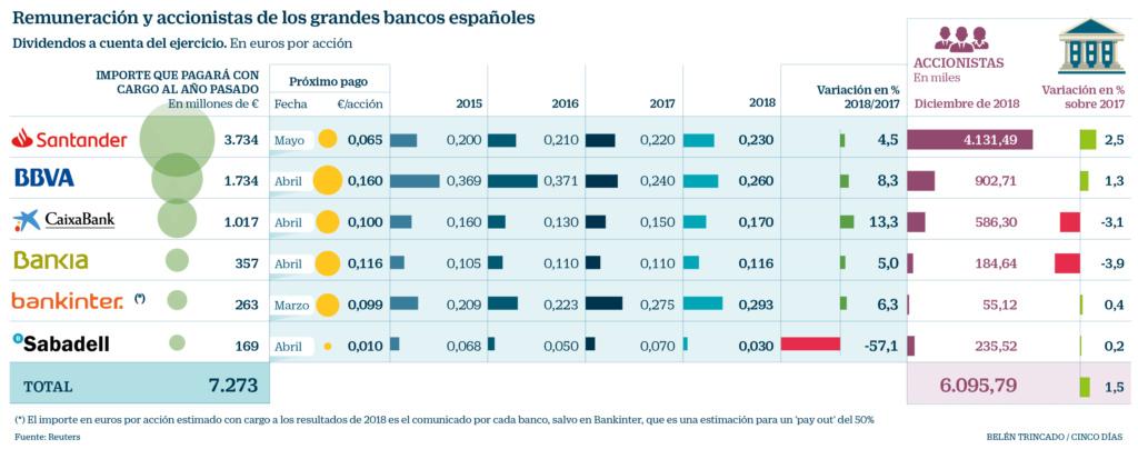 Negocio de la banca en España. El gobierno avala a la banca privada por otros 100.000 millones. Cooperación sindical.  - Página 10 17579010
