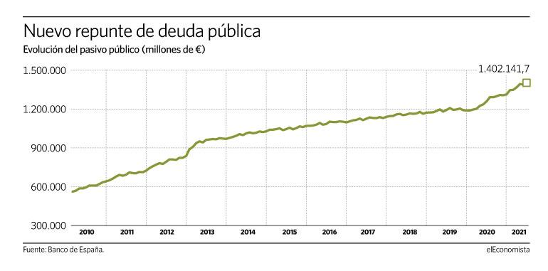 Deuda con patria y patria con deuda. España debe más que nunca. - Página 4 21072110