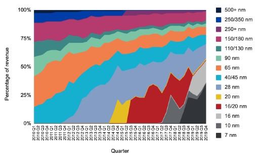 Chips. Semiconductores. China el mayor consumidor. ...Taiwan, EEUU. 4-110