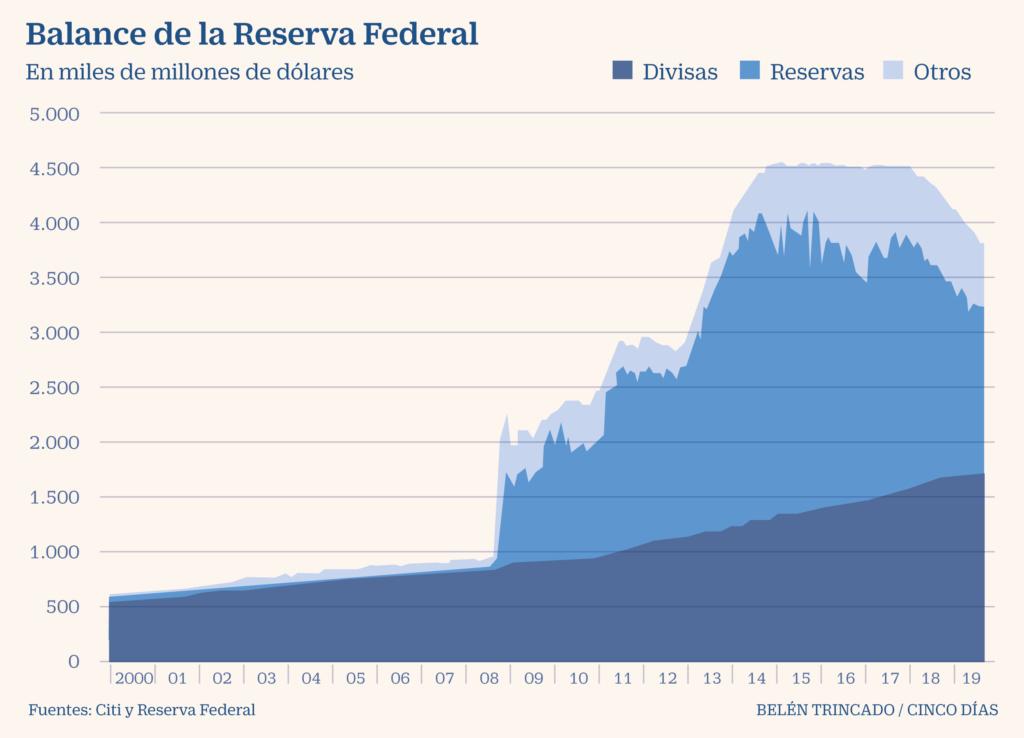 Crisis  y  desarrollo  capitalista, finanzas, bonos, recapitalización bancaria... Relaciones de fuerza intercapitalistas. [2] - Página 2 50bb3310