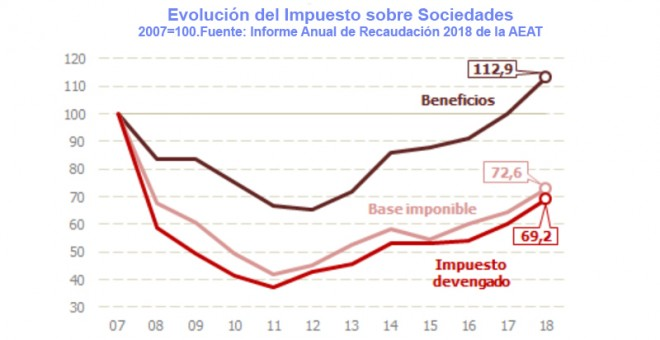 España: Impuestos de patrimonio, renta y sociedades. Presión clasista del capital. - Página 2 5d8bc810