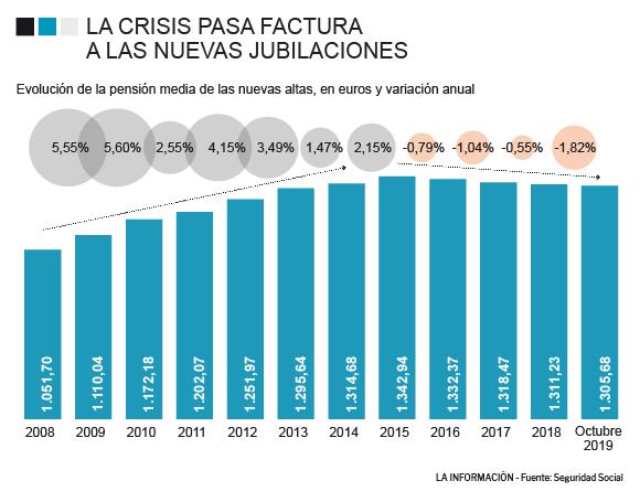 """Pensiones, jubilad@s. Continuidad en el """"damos y quitamos"""". Aumento de la privatización. La OCDE y el FMI por disminuirlas, retrasarlas...   - Página 13 5ddd7110"""